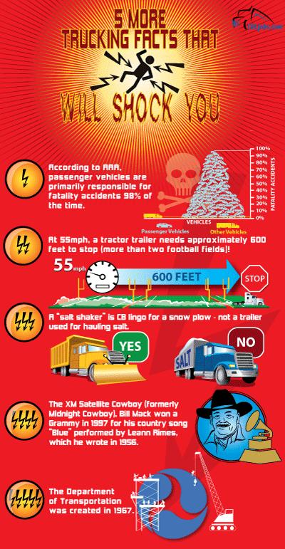 Trucking Trivia | CDLjobs.com